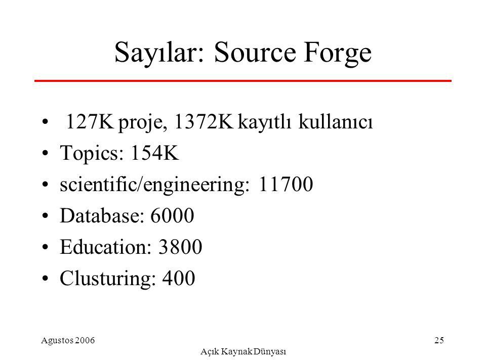 Agustos 2006 Açık Kaynak Dünyası 25 Sayılar: Source Forge 127K proje, 1372K kayıtlı kullanıcı Topics: 154K scientific/engineering: 11700 Database: 6000 Education: 3800 Clusturing: 400