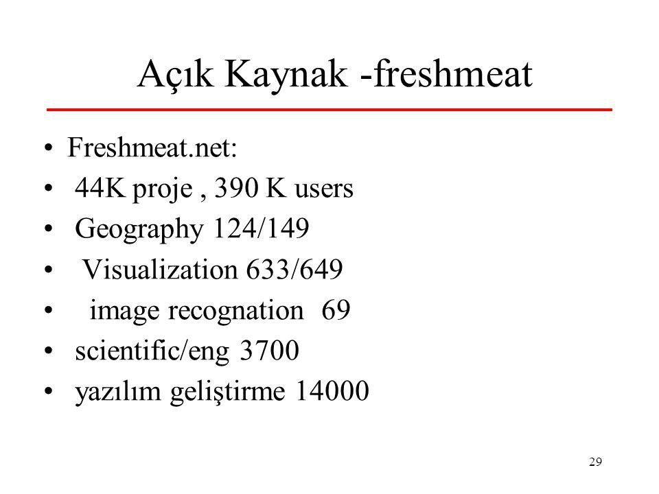 29 Açık Kaynak -freshmeat Freshmeat.net: 44K proje, 390 K users Geography 124/149 Visualization 633/649 image recognation 69 scientific/eng 3700 yazılım geliştirme 14000