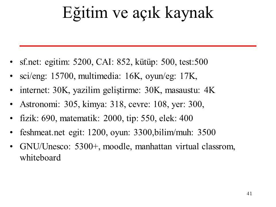 41 Eğitim ve açık kaynak sf.net: egitim: 5200, CAI: 852, kütüp: 500, test:500 sci/eng: 15700, multimedia: 16K, oyun/eg: 17K, internet: 30K, yazilim geliştirme: 30K, masaustu: 4K Astronomi: 305, kimya: 318, cevre: 108, yer: 300, fizik: 690, matematik: 2000, tip: 550, elek: 400 feshmeat.net egit: 1200, oyun: 3300,bilim/muh: 3500 GNU/Unesco: 5300+, moodle, manhattan virtual classrom, whiteboard