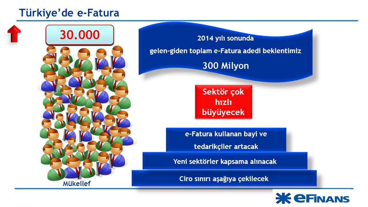 SEM – Service Excellence Management 2014 yılı sonunda gelen-giden toplam e-Fatura adedi beklentimiz 300 Milyon 2014 yılı sonunda gelen-giden toplam e-Fatura adedi beklentimiz 300 Milyon Ciro sınırı aşağıya çekilecek e-Fatura kullanan bayi ve tedarikçiler artacak Yeni sektörler kapsama alınacak Sektör çok hızlı büyüyecek Türkiye'de e-Fatura Mükellef 20.000 21.000 22.000 23.000 24.000 25.000 26.000 27.000 28.000 29.000 30.000