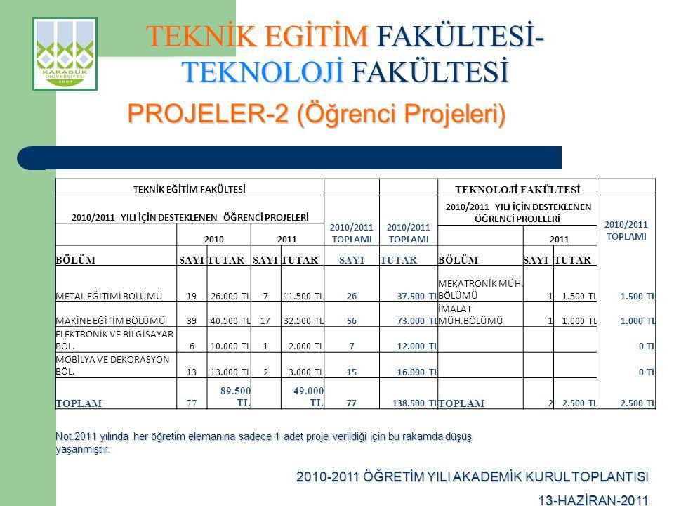 TEKNİK EGİTİM FAKÜLTESİ- TEKNOLOJİ FAKÜLTESİ 2010-2011 ÖĞRETİM YILI AKADEMİK KURUL TOPLANTISI 13-HAZİRAN-2011 PROJELER-2 (Öğrenci Projeleri) TEKNİK EĞİTİM FAKÜLTESİ TEKNOLOJİ FAKÜLTESİ 2010/2011 YILI İÇİN DESTEKLENEN ÖĞRENCİ PROJELERİ 2010/2011 TOPLAMI 2010/2011 YILI İÇİN DESTEKLENEN ÖĞRENCİ PROJELERİ 2010/2011 TOPLAMI 20102011 BÖLÜMSAYITUTARSAYITUTARSAYITUTARBÖLÜMSAYITUTAR METAL EĞİTİMİ BÖLÜMÜ1926.000 TL711.500 TL2637.500 TL MEKATRONİK MÜH.