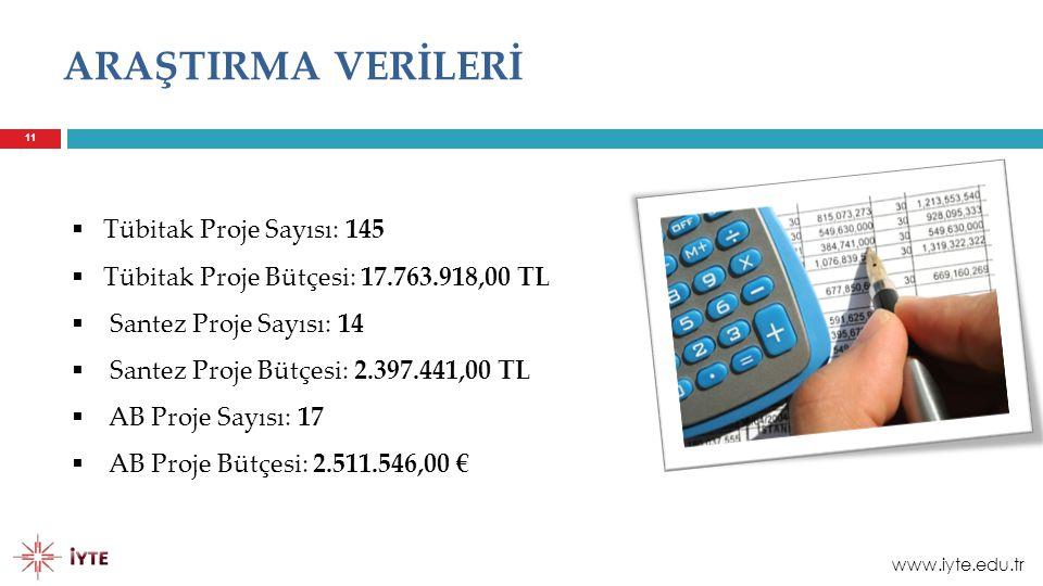 ARAŞTIRMA VERİLERİ 11  Tübitak Proje Sayısı: 145  Tübitak Proje Bütçesi: 17.763.918,00 TL  Santez Proje Sayısı: 14  Santez Proje Bütçesi: 2.397.44