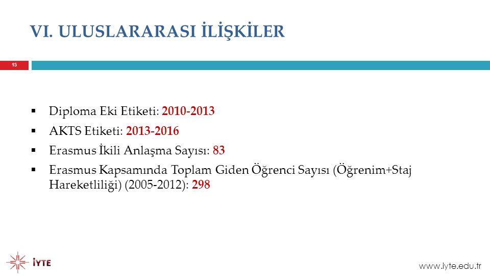 15 VI. ULUSLARARASI İLİŞKİLER  Diploma Eki Etiketi: 2010-2013  AKTS Etiketi: 2013-2016  Erasmus İkili Anlaşma Sayısı: 83  Erasmus Kapsamında Topla