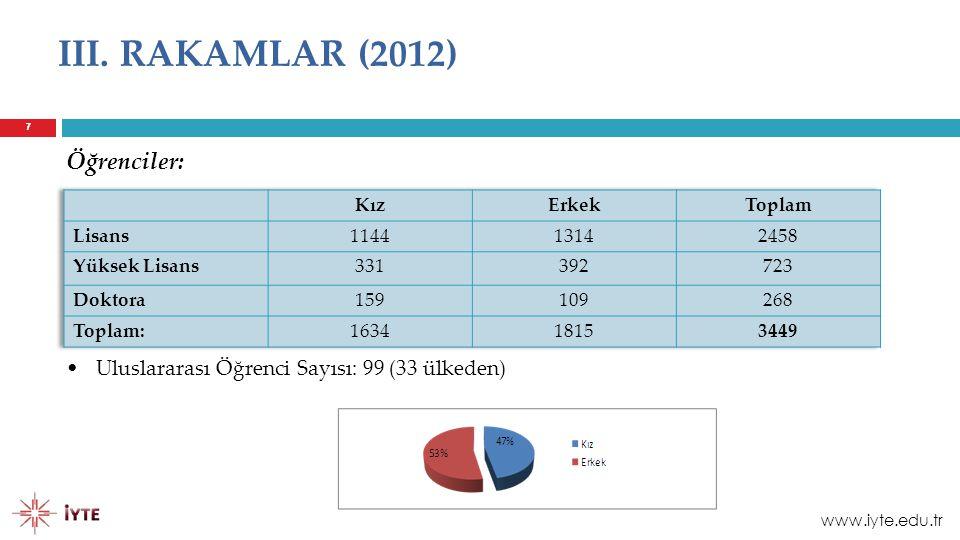 7 III. RAKAMLAR (2012) Öğrenciler: 7 Uluslararası Öğrenci Sayısı: 99 (33 ülkeden) www.iyte.edu.tr