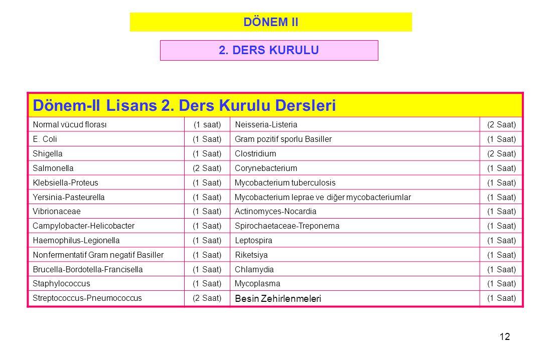 12 Dönem-II Lisans 2. Ders Kurulu Dersleri Normal vücud florası(1 saat)Neisseria-Listeria(2 Saat) E. Coli(1 Saat)Gram pozitif sporlu Basiller(1 Saat)