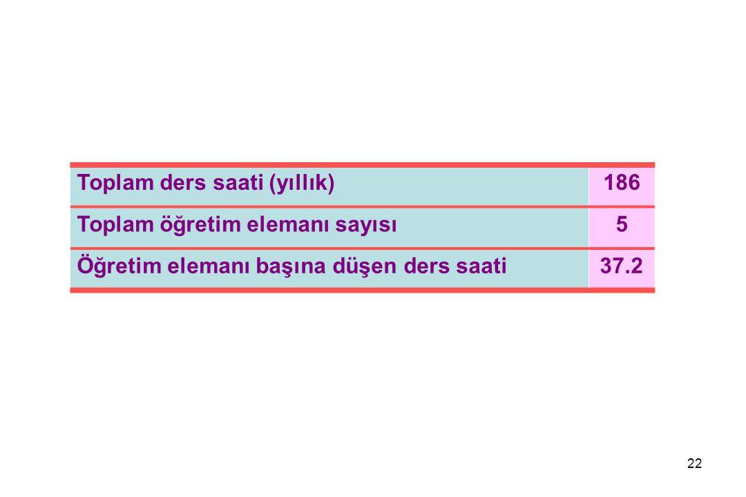 22 Toplam ders saati (yıllık)186 Toplam öğretim elemanı sayısı5 Öğretim elemanı başına düşen ders saati37.2