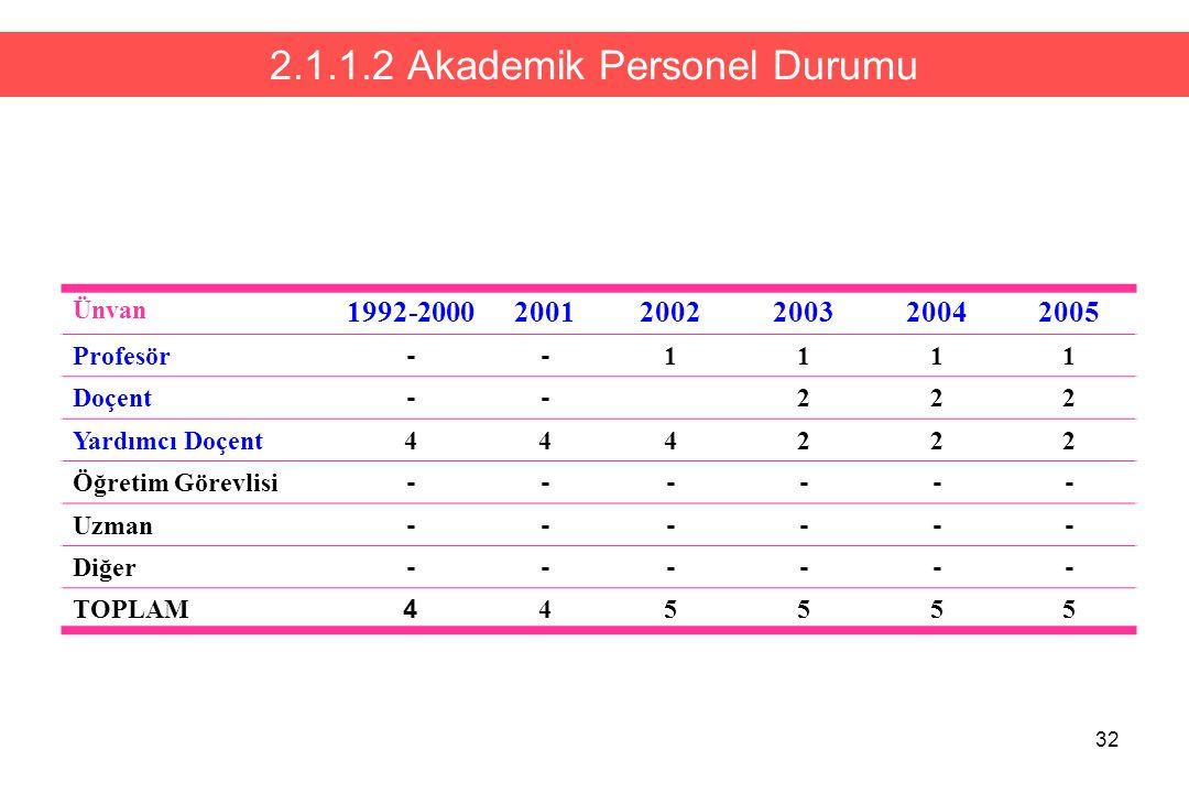 32 2.1.1.2 Akademik Personel Durumu Ünvan 1992-200020012002200320042005 Profesör -- 1111 Doçent -- 222 Yardımcı Doçent444222 Öğretim Görevlisi ------