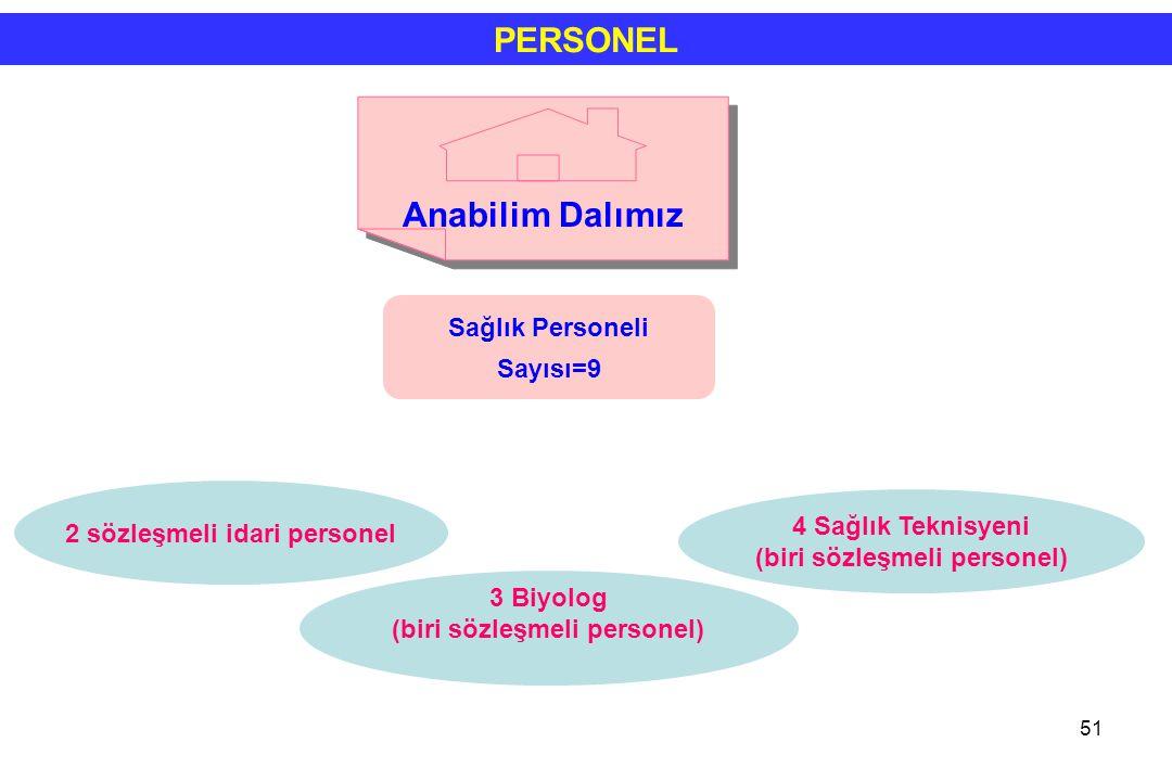 51 2 sözleşmeli idari personel 3 Biyolog (biri sözleşmeli personel) 4 Sağlık Teknisyeni (biri sözleşmeli personel) PERSONEL Sağlık Personeli Sayısı=9