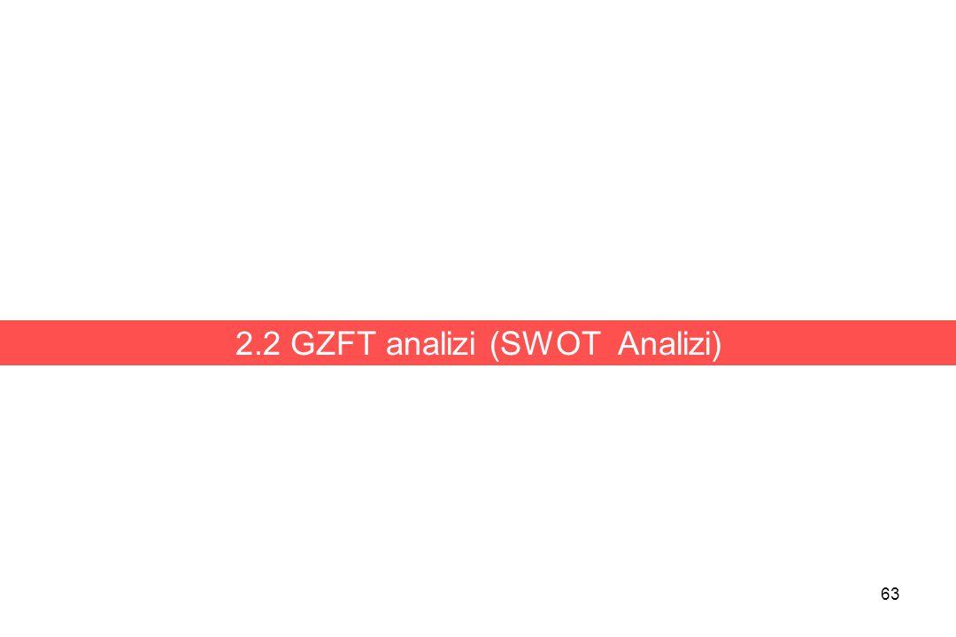 63 2.2 GZFT analizi (SWOT Analizi)