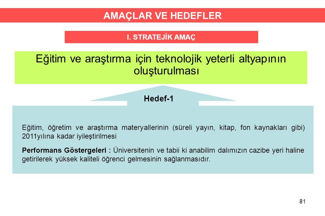81 Eğitim ve araştırma için teknolojik yeterli altyapının oluşturulması AMAÇLAR VE HEDEFLER I. STRATEJİK AMAÇ Hedef-1 Eğitim, öğretim ve araştırma mat
