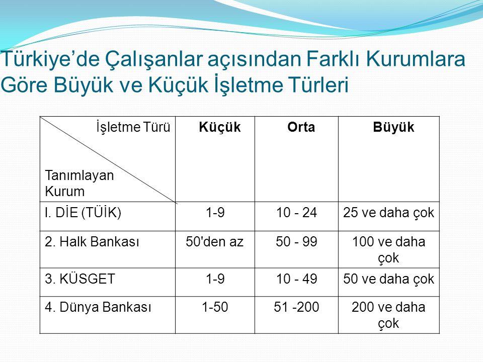 Türkiye'de Çalışanlar açısından Farklı Kurumlara Göre Büyük ve Küçük İşletme Türleri İşletme Türü Tanımlayan Kurum KüçükOrtaBüyük l. DİE (TÜİK)1-910 -