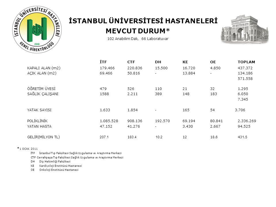 İSTANBUL ÜNİVERSİTESİ HASTANELERİ MEVCUT DURUM* İSTANBUL'DA HASTANESAYIORAN(%) SAĞLIK BAKANLIĞI HASTANESİ 51 (25 + 26)23.83 ÖZEL HASTANE15471.86 ÜNİVERSİTE HASTANESİ 9 4.31 İSTANBUL'DAKİ TOPLAM HASTANE SAYISI214 100.00 İSTANBUL'DA HASTA YATAĞI SAYIORAN(%) SAĞLIK BAKANLIĞI HASTANESİ 15.32651.02 ÖZEL HASTANE10.02933.38 ÜNİVERSİTE HASTANESİ 4.69015.60 İSTANBUL'DAKİ TOPLAM YATAK SAYISI30.045 100.00 ÜNİVERSİTE YATAK SAYISINDA İSTANBUL ÜNİVERSİTESİ HASTANELERİ ORANI79.01 TOPLAM YATAK SAYISINDA İSTANBUL ÜNİVERSİTESİ HASTANELERİ ORANI 12.33 İSTANBUL'DA POLİKLİNİK SAYISI İSTANBUL'DA YAPILAN TOPLAM POLİKLİNİK SAYISI53.011.607 İSTANBUL ÜNİVERSİTESİ HASTANELERİ TOPLAM POLİKLİNİK SAYISI2.336.269 % 4.41