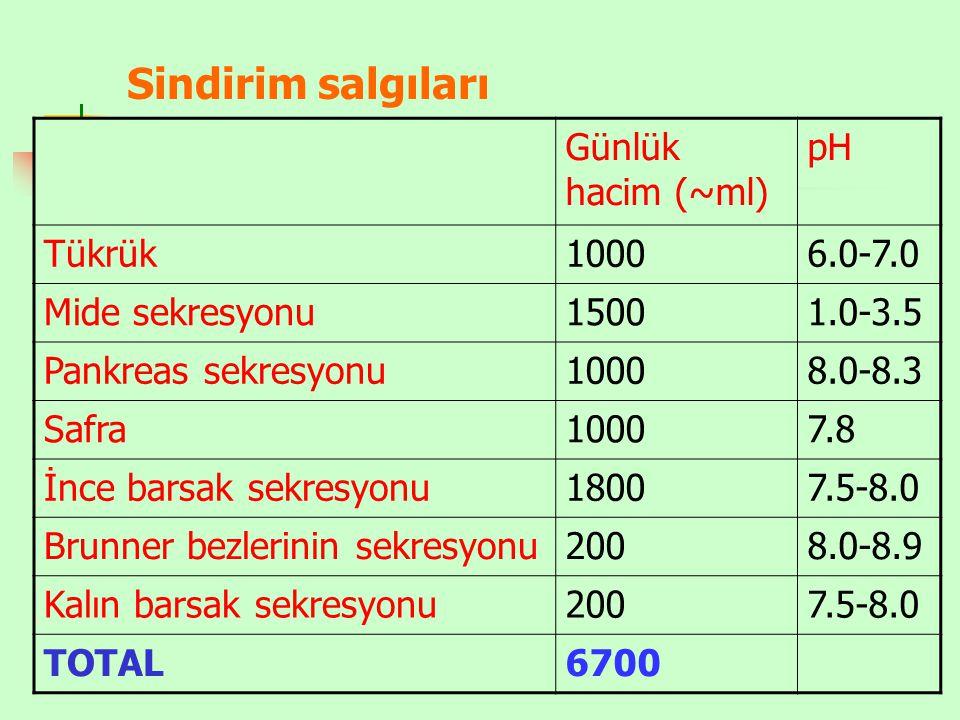 Sindirim salgıları Günlük hacim (~ml) pH Tükrük10006.0-7.0 Mide sekresyonu15001.0-3.5 Pankreas sekresyonu10008.0-8.3 Safra10007.8 İnce barsak sekresyo