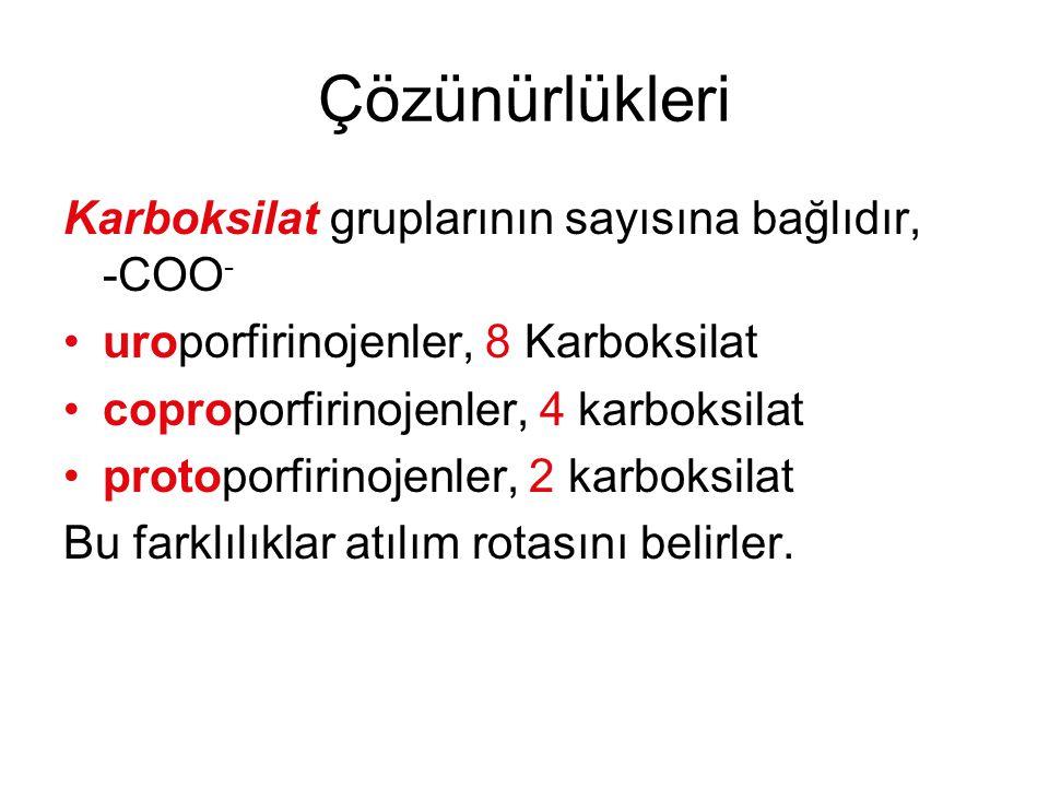 Çözünürlükleri Karboksilat gruplarının sayısına bağlıdır, -COO - uroporfirinojenler, 8 Karboksilat coproporfirinojenler, 4 karboksilat protoporfirinoj