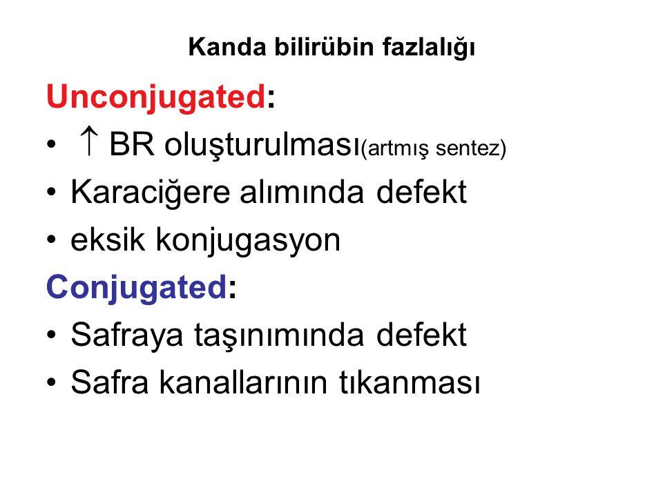 Kanda bilirübin fazlalığı Unconjugated:  BR oluşturulması (artmış sentez) Karaciğere alımında defekt eksik konjugasyon Conjugated: Safraya taşınımınd
