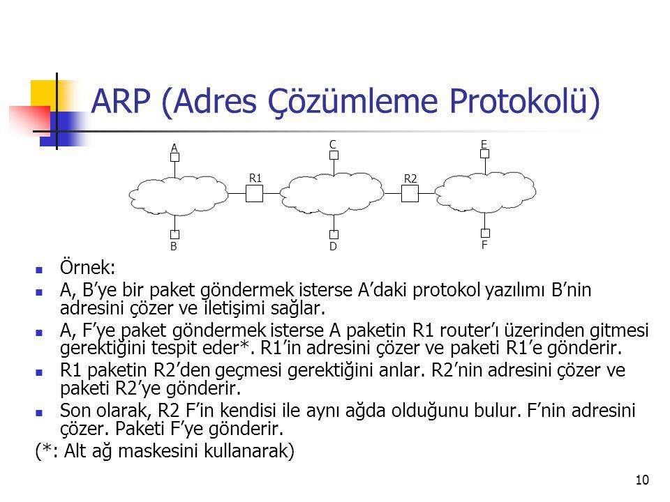 10 ARP (Adres Çözümleme Protokolü) Örnek: A, B'ye bir paket göndermek isterse A'daki protokol yazılımı B'nin adresini çözer ve iletişimi sağlar. A, F'