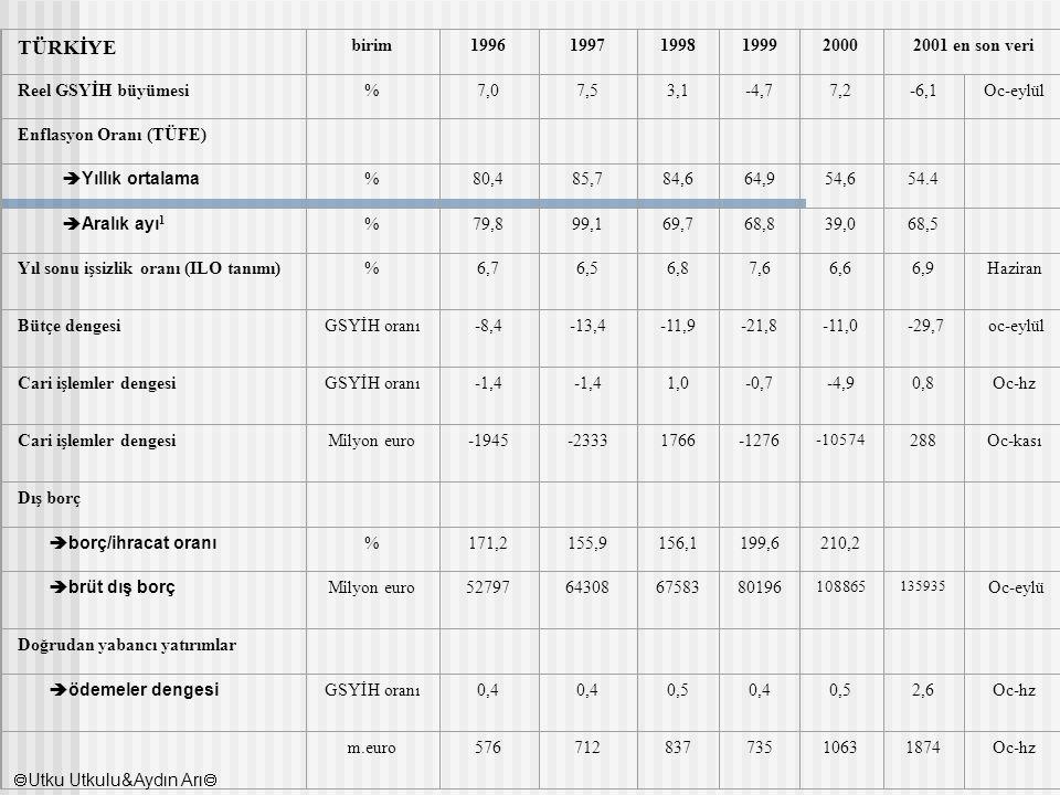 TÜRKİYE birim199619971998199920002001 en son veri Reel GSYİH büyümesi%7,07,53,1-4,77,2-6,1Oc-eylül Enflasyon Oranı (TÜFE)  Yıllık ortalama %80,485,78
