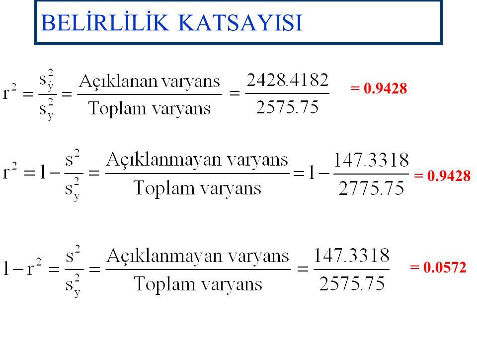 BELİRLİLİK KATSAYISI Noktaların doğruya yakınlık derecesini göstermektedir. Y'deki değişmelerin yüzde kaçının X tarafından açıklanabildiğini ifade etm