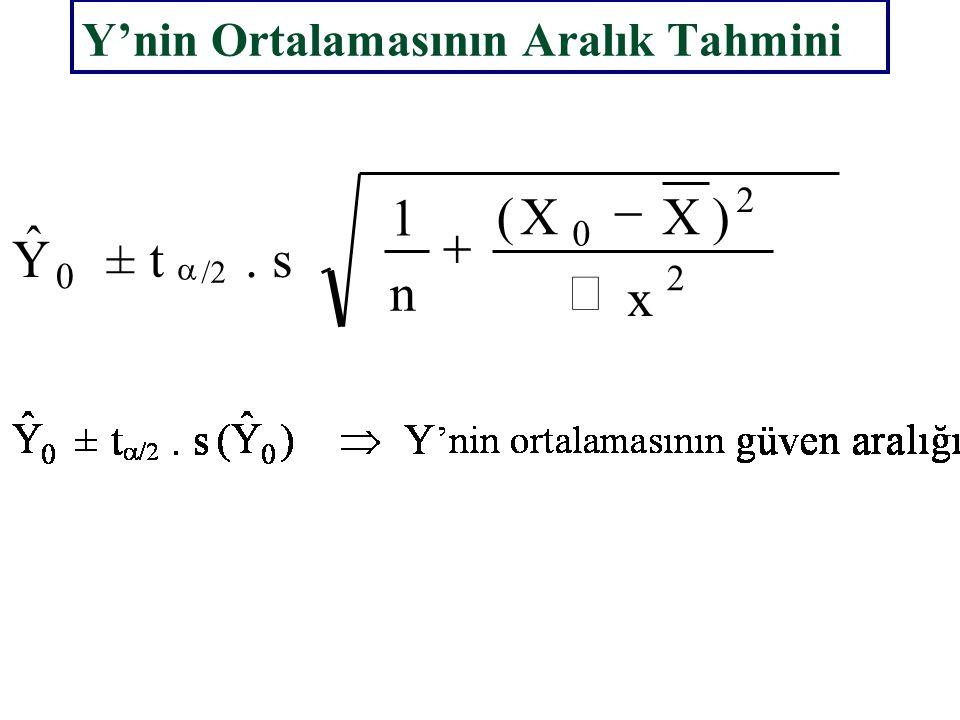 0 Y ˆ X 0 =80 = 67.9455 67.9455 ±  2 33000 )80( 10 1 1   170 35.47840  Y 0 | X 0  100.41251