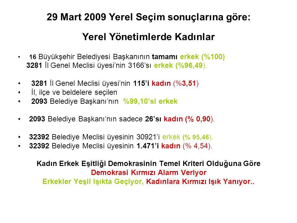 29 Mart 2009 Yerel Seçim sonuçlarına göre: Yerel Yönetimlerde Kadınlar 16 Büyükşehir Belediyesi Başkanının tamamı erkek (%100) 3281 İl Genel Meclisi ü