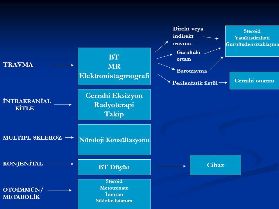 TRAVMA BT MR Elektronistagmografi Direkt veya indirekt travma Gürültülü ortam Barotravma Perilenfatik fistül Steroid Yatak istirahati Gürültüden uzakl