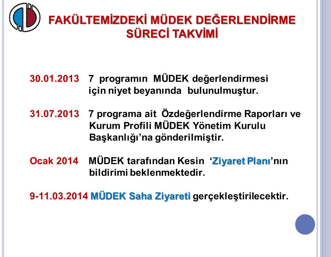 FAKÜLTEMİZDEKİ MÜDEK DEĞERLENDİRME SÜRECİ TAKVİMİ 30.01.2013 7 programın MÜDEK değerlendirmesi için niyet beyanında bulunulmuştur. 31.07.2013 7 progra