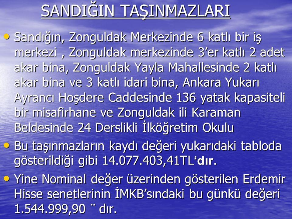 SANDIĞIN TAŞINMAZLARI SANDIĞIN TAŞINMAZLARI Sandığın, Zonguldak Merkezinde 6 katlı bir iş merkezi, Zonguldak merkezinde 3'er katlı 2 adet akar bina, Zonguldak Yayla Mahallesinde 2 katlı akar bina ve 3 katlı idari bina, Ankara Yukarı Ayrancı Hoşdere Caddesinde 136 yatak kapasiteli bir misafirhane ve Zonguldak ili Karaman Beldesinde 24 Derslikli İlköğretim Okulu Sandığın, Zonguldak Merkezinde 6 katlı bir iş merkezi, Zonguldak merkezinde 3'er katlı 2 adet akar bina, Zonguldak Yayla Mahallesinde 2 katlı akar bina ve 3 katlı idari bina, Ankara Yukarı Ayrancı Hoşdere Caddesinde 136 yatak kapasiteli bir misafirhane ve Zonguldak ili Karaman Beldesinde 24 Derslikli İlköğretim Okulu Bu taşınmazların kaydı değeri yukarıdaki tabloda gösterildiği gibi 14.077.403,41TL 'dır.