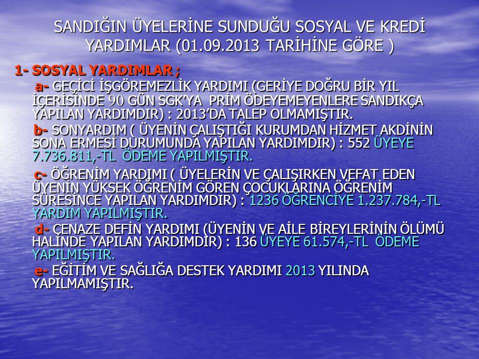 SANDIĞIN ÜYELERİNE SUNDUĞU SOSYAL VE KREDİ YARDIMLAR (01.09.2013 TARİHİNE GÖRE ) 1- SOSYAL YARDIMLAR ; a- GEÇİCİ İŞGÖREMEZLİK YARDIMI (GERİYE DOĞRU BİR YIL İÇERİSİNDE 90 GÜN SGK'YA PRİM ÖDEYEMEYENLERE SANDIKÇA YAPILAN YARDIMDIR) : 2013'DA TALEP OLMAMIŞTIR.