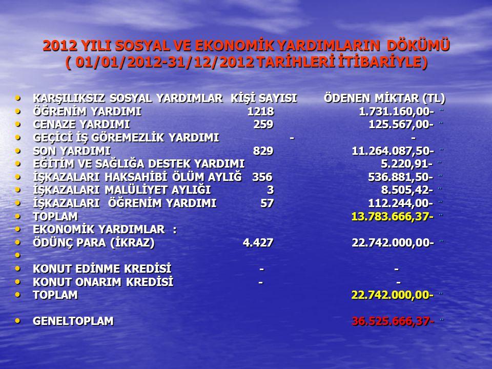 2012 YILI SOSYAL VE EKONOMİK YARDIMLARIN DÖKÜMÜ ( 01/01/2012-31/12/2012 TARİHLERİ İTİBARİYLE) KARŞILIKSIZ SOSYAL YARDIMLAR KİŞİ SAYISI ÖDENEN MİKTAR (TL) KARŞILIKSIZ SOSYAL YARDIMLAR KİŞİ SAYISI ÖDENEN MİKTAR (TL) ÖĞRENİM YARDIMI 12181.731.160,00- ¨ ÖĞRENİM YARDIMI 12181.731.160,00- ¨ CENAZE YARDIMI 259 125.567,00- ¨ CENAZE YARDIMI 259 125.567,00- ¨ GEÇİCİ İŞ GÖREMEZLİK YARDIMI - - GEÇİCİ İŞ GÖREMEZLİK YARDIMI - - SON YARDIMI 829 11.264.087,50- ¨ SON YARDIMI 829 11.264.087,50- ¨ EĞİTİM VE SAĞLIĞA DESTEK YARDIMI 5.220,91- ¨ EĞİTİM VE SAĞLIĞA DESTEK YARDIMI 5.220,91- ¨ İŞKAZALARI HAKSAHİBİ ÖLÜM AYLIĞ 356 536.881,50- ¨ İŞKAZALARI HAKSAHİBİ ÖLÜM AYLIĞ 356 536.881,50- ¨ İŞKAZALARI MALÜLİYET AYLIĞI 3 8.505,42- ¨ İŞKAZALARI MALÜLİYET AYLIĞI 3 8.505,42- ¨ İŞKAZALARI ÖĞRENİM YARDIMI 57 112.244,00- ¨ İŞKAZALARI ÖĞRENİM YARDIMI 57 112.244,00- ¨ TOPLAM 13.783.666,37- ¨ TOPLAM 13.783.666,37- ¨ EKONOMİK YARDIMLAR : EKONOMİK YARDIMLAR : ÖDÜNÇ PARA (İKRAZ) 4.427 22.742.000,00- ¨ ÖDÜNÇ PARA (İKRAZ) 4.427 22.742.000,00- ¨ KONUT EDİNME KREDİSİ - - KONUT EDİNME KREDİSİ - - KONUT ONARIM KREDİSİ - - KONUT ONARIM KREDİSİ - - TOPLAM 22.742.000,00- ¨ TOPLAM 22.742.000,00- ¨ GENELTOPLAM 36.525.666,37- ¨ GENELTOPLAM 36.525.666,37- ¨
