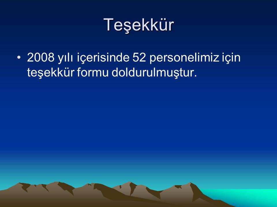 Teşekkür 2008 yılı içerisinde 52 personelimiz için teşekkür formu doldurulmuştur.
