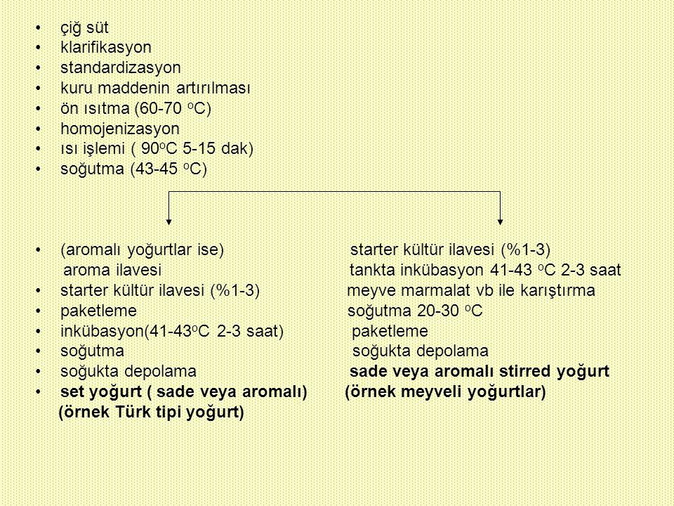 çiğ süt klarifikasyon standardizasyon kuru maddenin artırılması ön ısıtma (60-70 o C) homojenizasyon ısı işlemi ( 90 o C 5-15 dak) soğutma (43-45 o C)