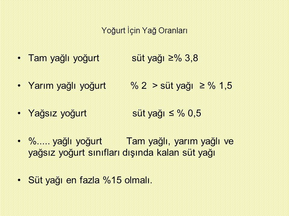 Yoğurt İçin Yağ Oranları Tam yağlı yoğurt süt yağı ≥% 3,8 Yarım yağlı yoğurt % 2 > süt yağı ≥ % 1,5 Yağsız yoğurt süt yağı ≤ % 0,5 %..... yağlı yoğurt