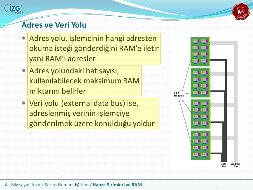 A+ Bilgisayar Teknik Servis Elemanı Eğitimi / Hafıza Birimleri ve RAM Adres yolu, işlemcinin hangi adresten okuma isteği gönderdiğini RAM'e iletir yan
