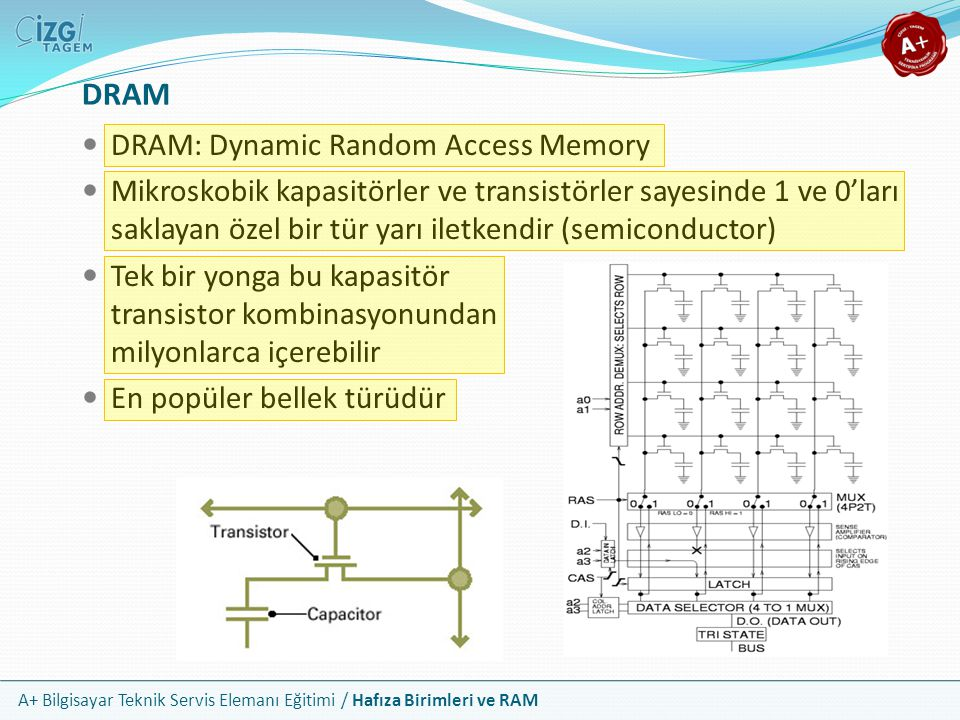 A+ Bilgisayar Teknik Servis Elemanı Eğitimi / Hafıza Birimleri ve RAM DRAM: Dynamic Random Access Memory Mikroskobik kapasitörler ve transistörler say