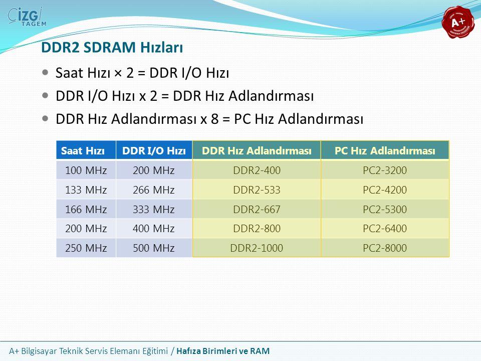 A+ Bilgisayar Teknik Servis Elemanı Eğitimi / Hafıza Birimleri ve RAM Saat Hızı × 2 = DDR I/O Hızı DDR I/O Hızı x 2 = DDR Hız Adlandırması DDR Hız Adl