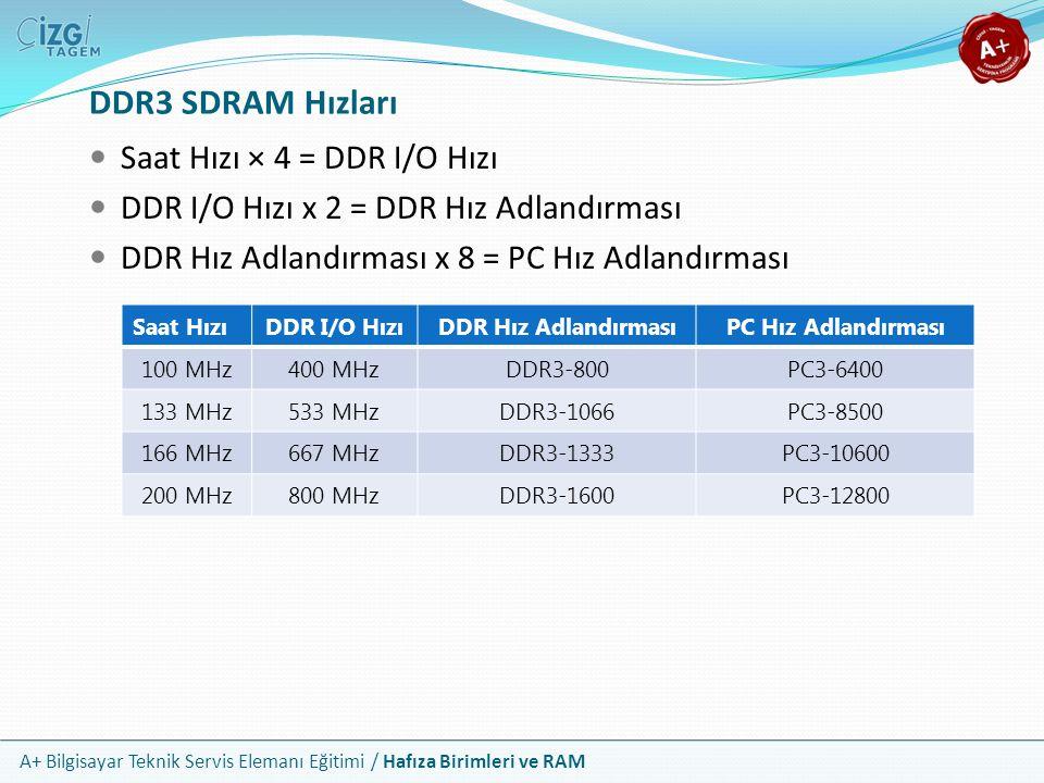 A+ Bilgisayar Teknik Servis Elemanı Eğitimi / Hafıza Birimleri ve RAM Saat Hızı × 4 = DDR I/O Hızı DDR I/O Hızı x 2 = DDR Hız Adlandırması DDR Hız Adl