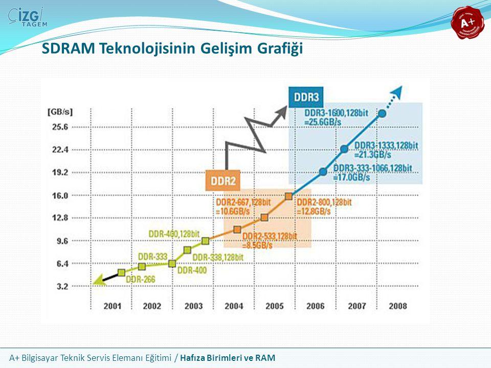 A+ Bilgisayar Teknik Servis Elemanı Eğitimi / Hafıza Birimleri ve RAM SDRAM Teknolojisinin Gelişim Grafiği