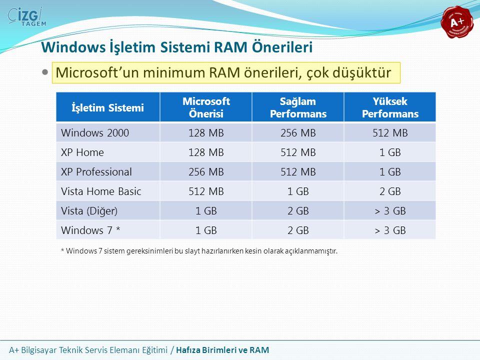 A+ Bilgisayar Teknik Servis Elemanı Eğitimi / Hafıza Birimleri ve RAM Windows İşletim Sistemi RAM Önerileri Microsoft'un minimum RAM önerileri, çok dü