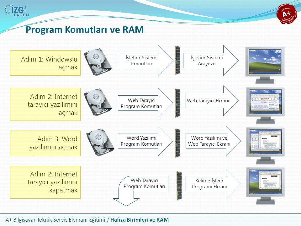 A+ Bilgisayar Teknik Servis Elemanı Eğitimi / Hafıza Birimleri ve RAM Program Komutları ve RAM İşletim Sistemi Komutları Web Tarayıcı Program Komutlar