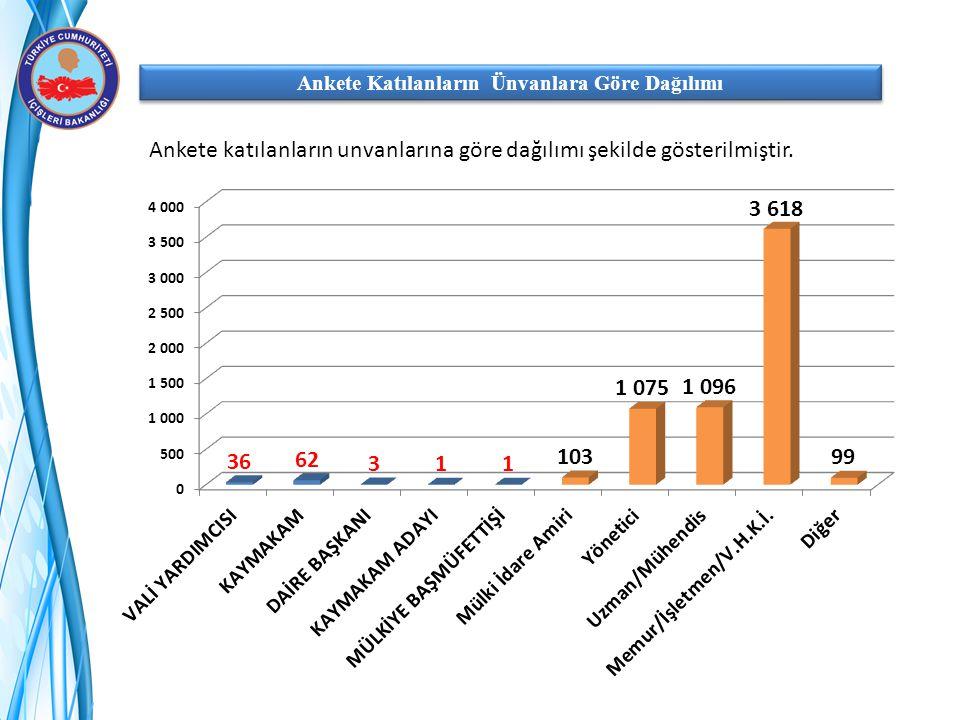 Ankete Katılanların Ünvanlara Göre Dağılımı Ankete katılanların unvanlarına göre dağılımı şekilde gösterilmiştir.
