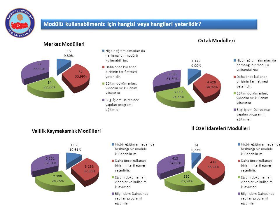 Merkez Modülleri Modülü kullanabilmeniz için hangisi veya hangileri yeterlidir? Ortak Modülleri İl Özel İdareleri Modülleri Valilik Kaymakamlık Modüll