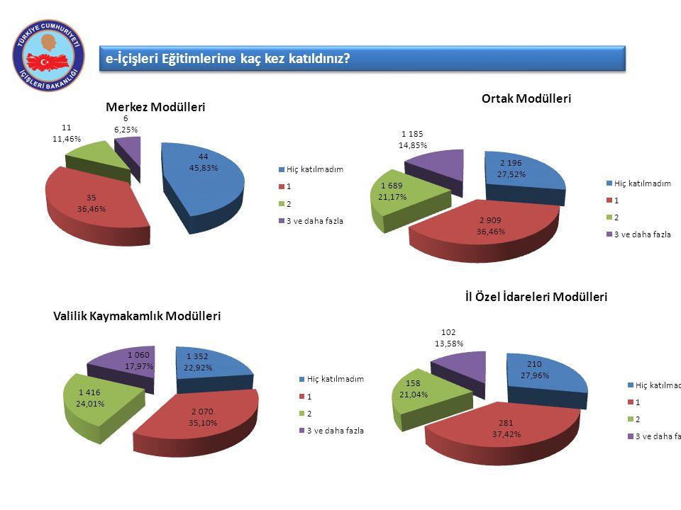 Merkez Modülleri e-İçişleri Eğitimlerine kaç kez katıldınız? Ortak Modülleri İl Özel İdareleri Modülleri