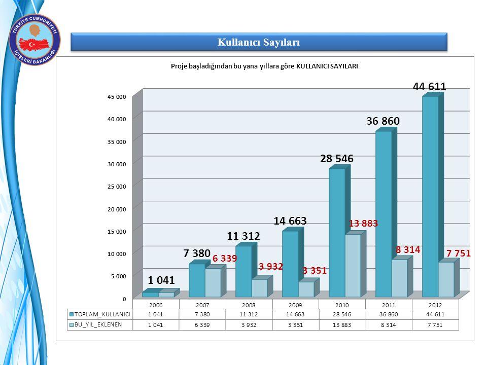 Kullanıcı Sayıları