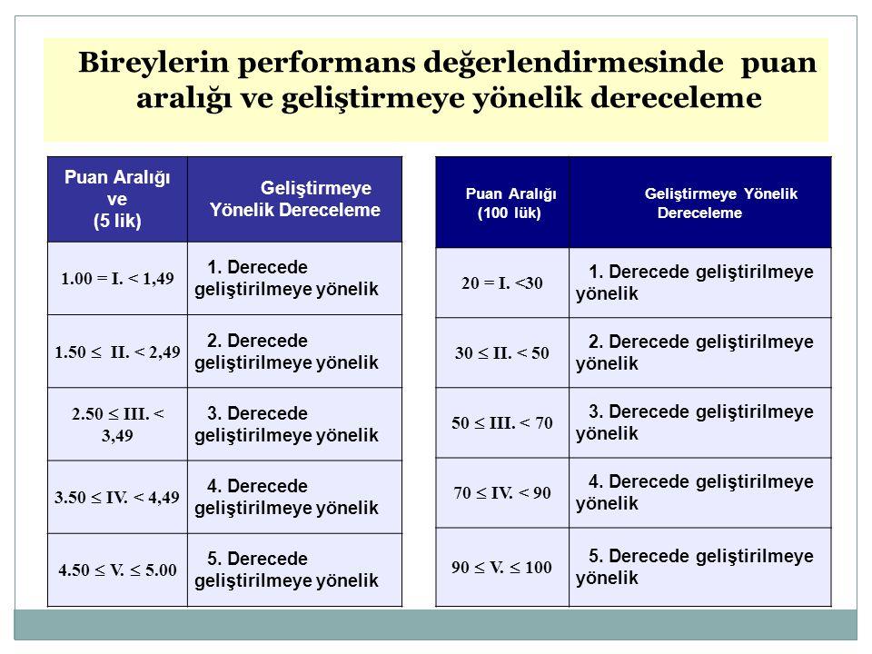 Bireylerin performans değerlendirmesinde puan aralığı ve geliştirmeye yönelik dereceleme Puan Aralığı ve (5 lik) Geliştirmeye Yönelik Dereceleme 1.00