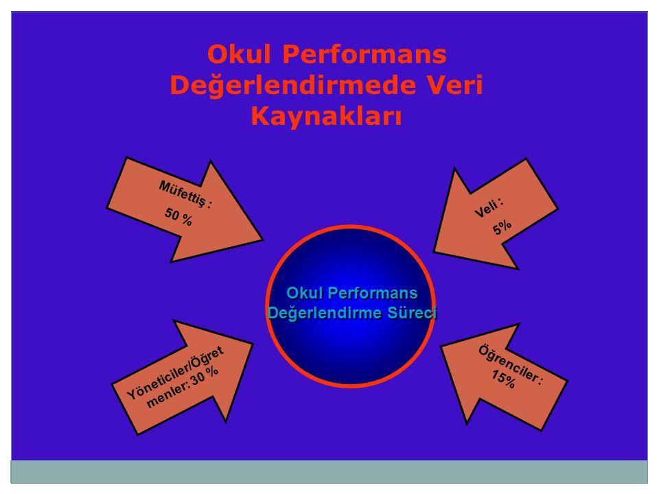 Okul Performans Değerlendirme Süreci Müfettiş : 50 % Yöneticiler/Öğret menler: 30 % Öğrenciler : 15% Veli : 5% Okul Performans Değerlendirmede Veri Ka