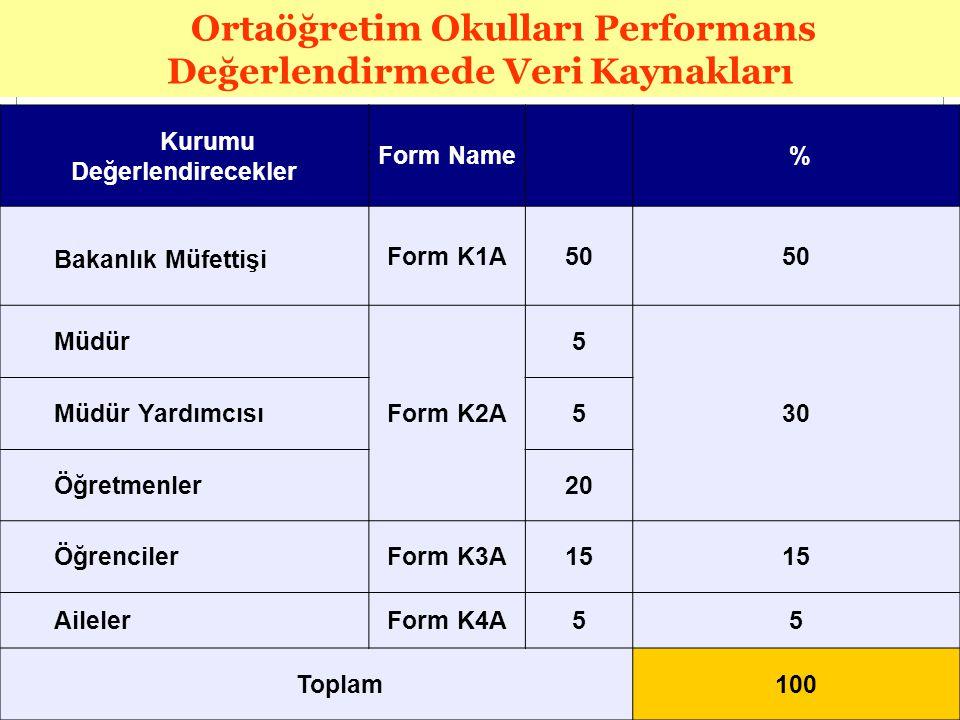 Kurumu Değerlendirecekler Form Name % Bakanlık Müfettişi Form K1A50 Müdür Form K2A 5 30 Müdür Yardımcısı5 Öğretmenler20 ÖğrencilerForm K3A15 AilelerFo