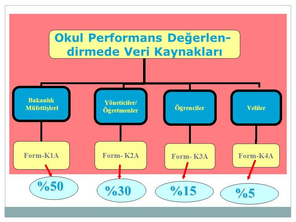 Okul Performans Değerlen- dirmede Veri Kaynakları Bakanlık Müfettişleri Form-K1A Yöneticiler/ Öğretmenler Form- K2A Öğrenciler Form- K3A Veliler Form-