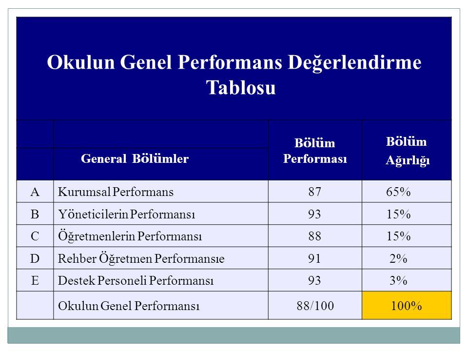 Okulun Genel Performans Değerlendirme Tablosu B ö l ü m Performası B ö l ü m Ağırlığı General B ö l ü mler AKurumsal Performans87 65% B Y ö neticileri