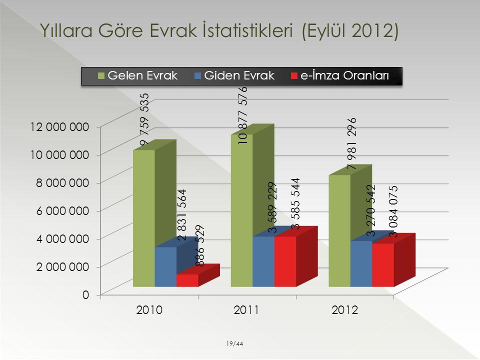 Yıllara Göre Evrak İstatistikleri (Eylül 2012) 19/44