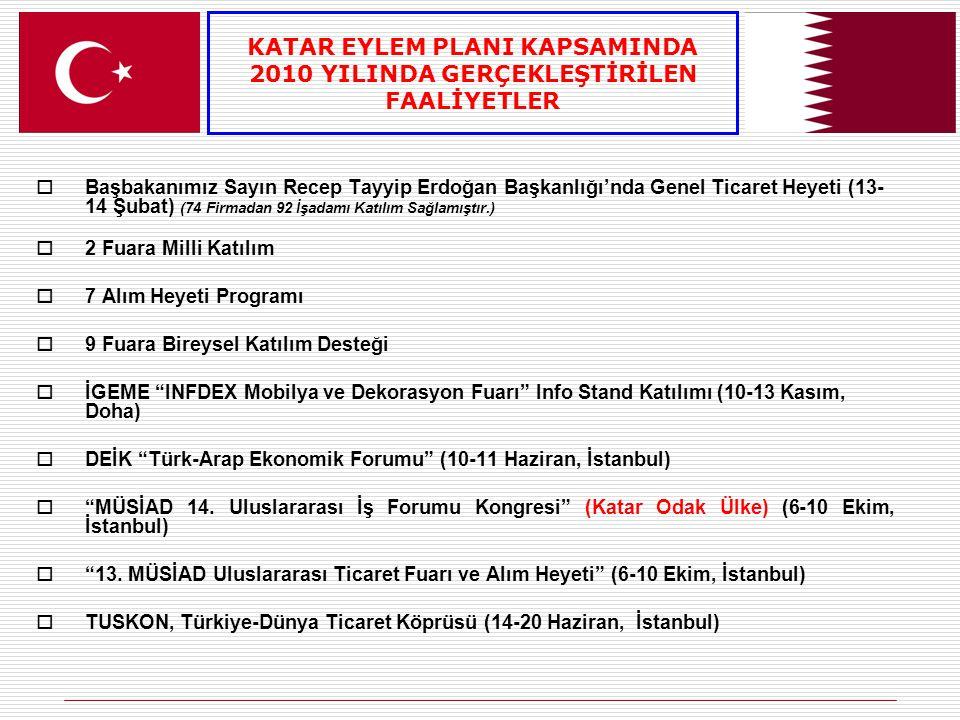  Başbakanımız Sayın Recep Tayyip Erdoğan Başkanlığı'nda Genel Ticaret Heyeti (13- 14 Şubat) (74 Firmadan 92 İşadamı Katılım Sağlamıştır.)  2 Fuara Milli Katılım  7 Alım Heyeti Programı  9 Fuara Bireysel Katılım Desteği  İGEME INFDEX Mobilya ve Dekorasyon Fuarı Info Stand Katılımı (10-13 Kasım, Doha)  DEİK Türk-Arap Ekonomik Forumu (10-11 Haziran, İstanbul)  MÜSİAD 14.